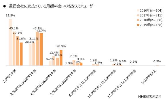 MMD研究所 「大手3キャリア・格安スマホ別 月額料金の推移(2016年~2019年)」