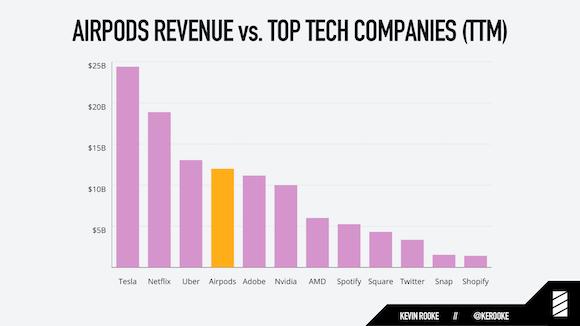 AirPodsと主要テクノロジー企業の売上高比較