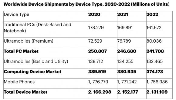 2022年までのデバイス出荷予測