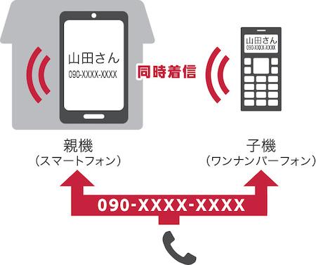 NTTドコモ ワンナンバーフォン ON 01