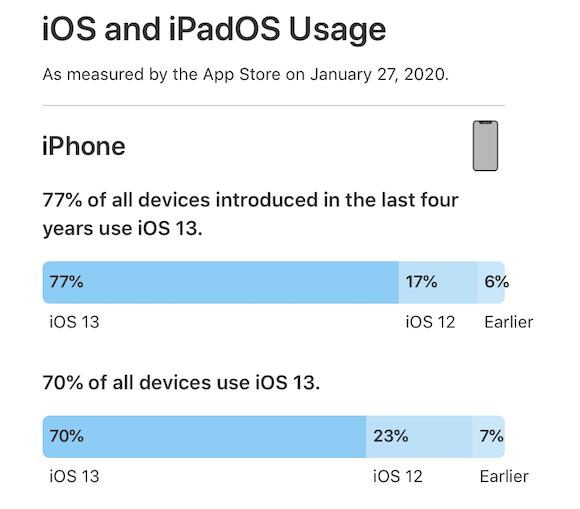 iOS13 シェア 2020年1月