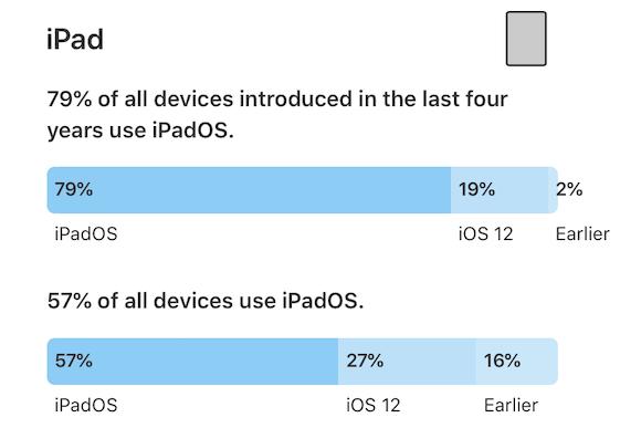 iPadOS シェア 2020年1月