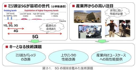 NTTドコモ 6G ホワイトペーパー