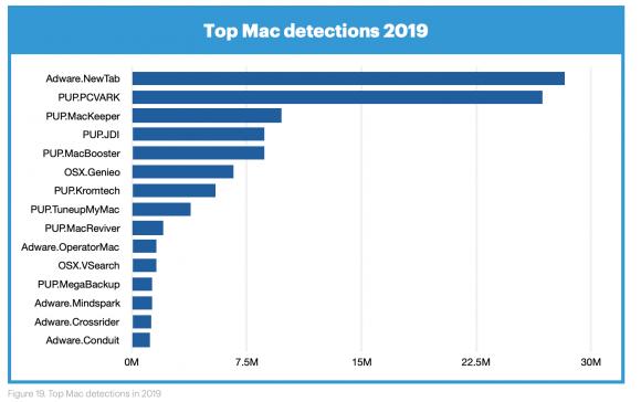 Macの感染しているマルウェアの種類