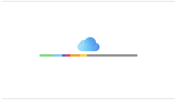 Apple Support ファミリー共有