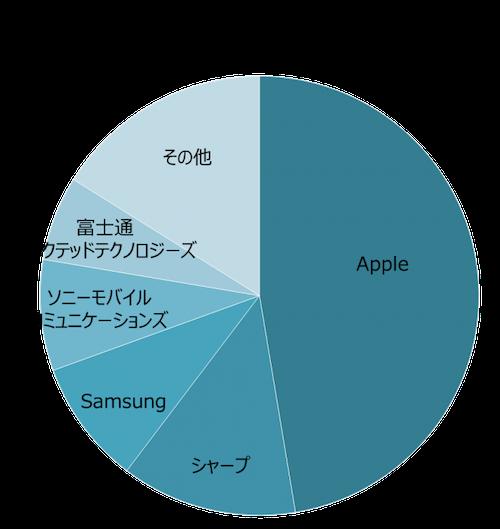 MM総研 2019年国内携帯電話端末出荷台数