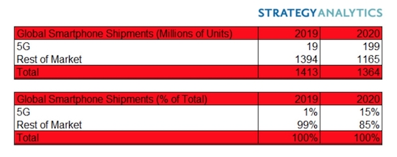 5Gスマートフォン出荷台数 Strategy Analytics