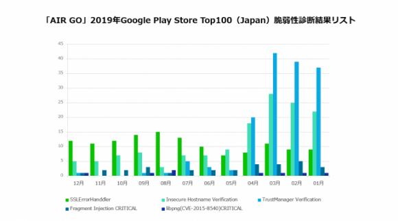2019年度下半期Google Play Store Top 100(JP)脆弱性診断結果