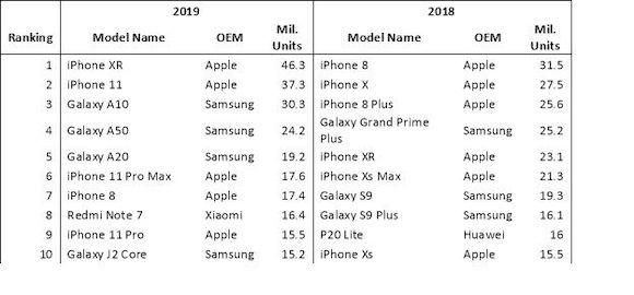 Omdia 2019 スマートフォン出荷台数 MacRumors