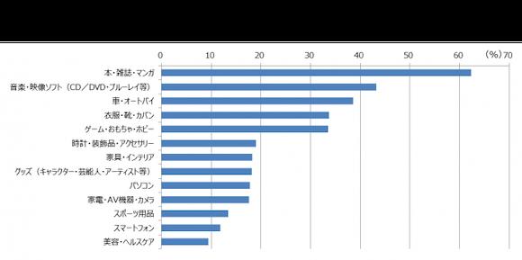 MM総研「中古スマートフォン市場規模の推移・予測(2020年3月)」