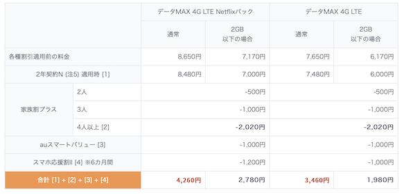 au 「データMAX 4G LTE」「データMAX 4G LTE Netflixパック」