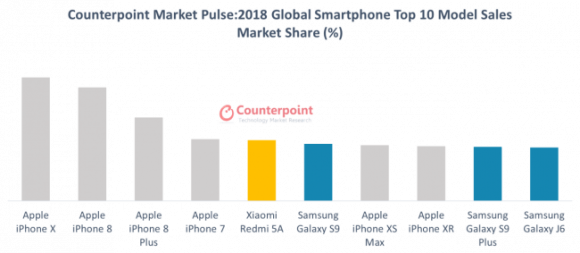 Counterpoint グローバルでのスマートフォントップ10機種の販売シェア 2018年