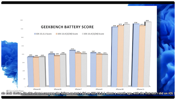 iOS13.4 バッテリー・ベンチマークテスト
