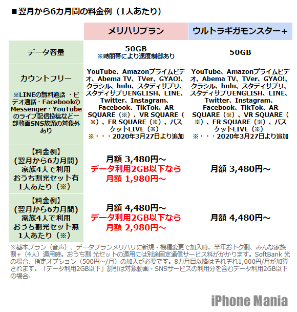 と Softbank は プラン メリハリ