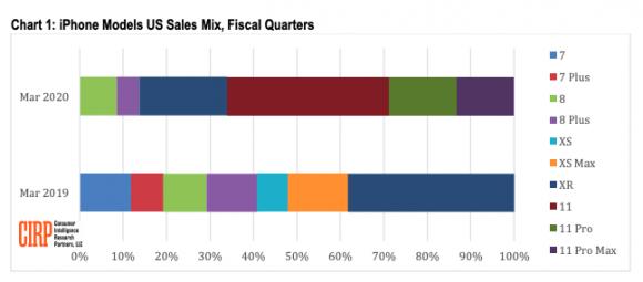 CIRP Chart 1: iPhone Models US Sales Mix, Fiscal Quarters