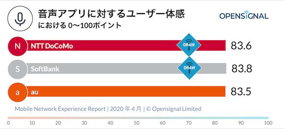 Opensignal モバイル・ネットワーク・ユーザー体感レポート 2020 年 4 月