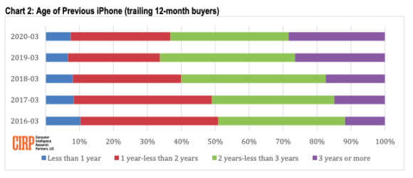CIRP Chart 2: Age of Previous iPhone (trailing 12-month buyers)
