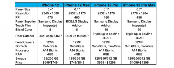 iphone12 シリーズ スペック