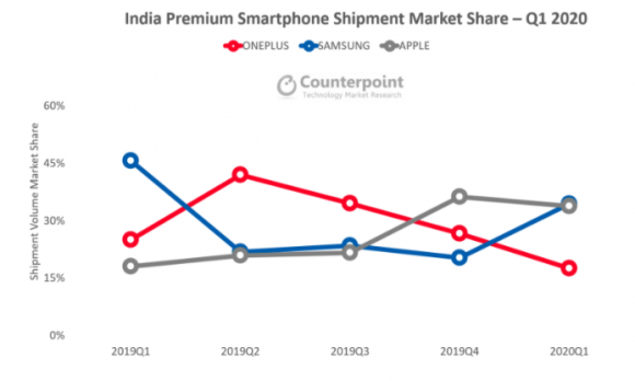 Counterpoint India smartphone 1Q2020