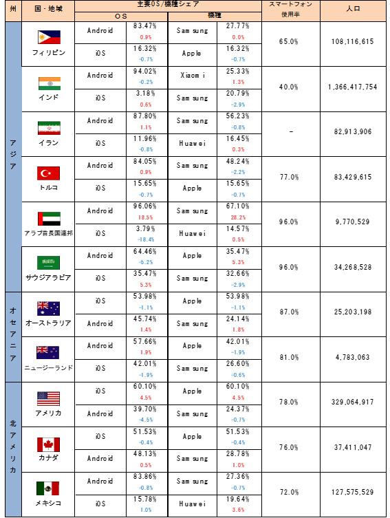 世界40カ国、主要OS・機種シェア状況 【2020年5月】-2