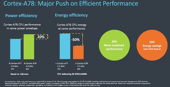 ARM_cortex-a78_power_efficiency