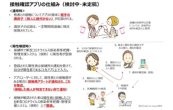 日本政府 新型コロナウイルス感染症(COVID-19) 接触確認アプリ 仕様書案