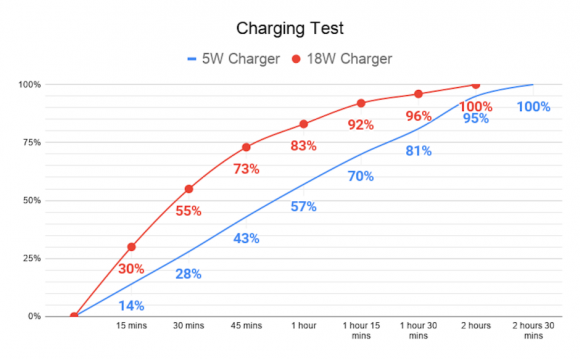 iPhone SE charging test