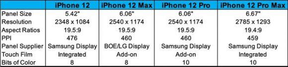 iPhone12画面スペック