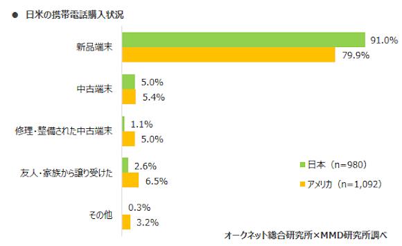 MMD研究所「2020年日本とアメリカにおけるスマートフォン中古端末市場調査」