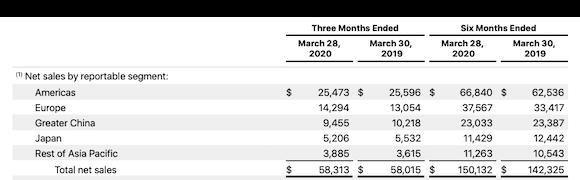 Apple 2020年度第2四半期 業績発表 地域別