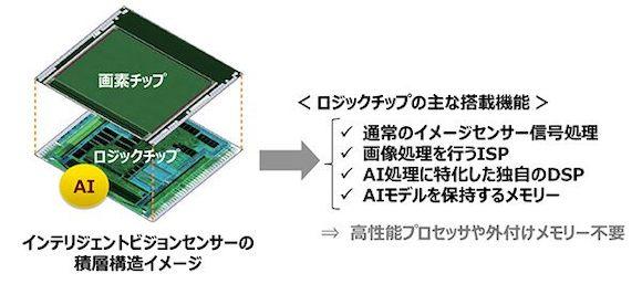 ソニー Sony 「インテリジェントビジョンセンサー」