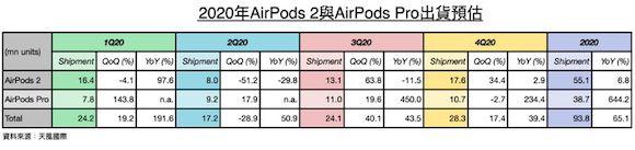 ミンチー・クオ AirPods 出荷台数予測 MacRumors