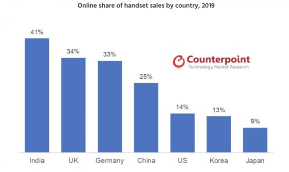 携帯端末におけるインターネット販売シェアの国別比較 2019年