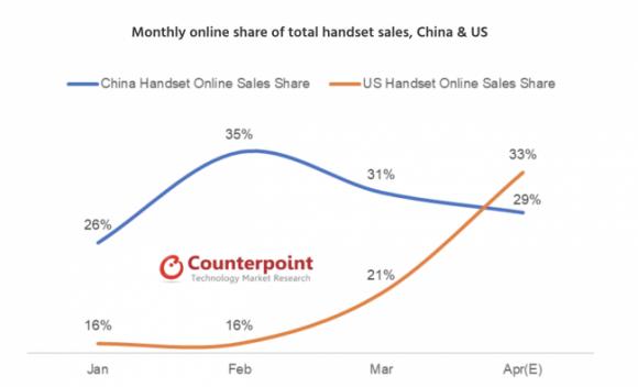 携帯端末販売全体に対するインターネット販売のシェア 中国と米国