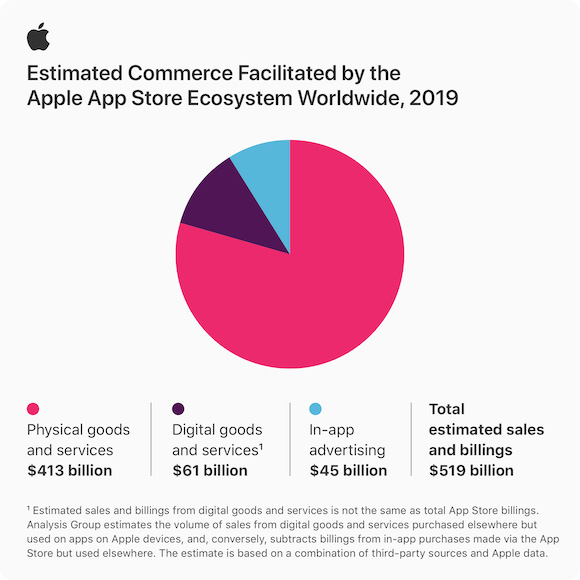Apple App Store エコシステム