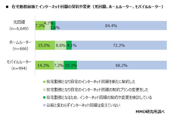 MMD研究所「在宅勤務における自宅のインターネット通信回線の実態調査」