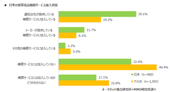MMD研究所「2020年日本とアメリカにおけるスマートフォン中古端末市場調査」第2弾