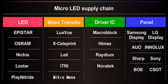 MicroLED supply chain