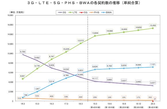 総務省 電気通信サービスの契約数及びシェアに関する四半期データの公表(令和元年度第4四半期(3月末))