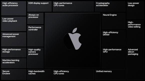 WWDC 2020 ARM Mac Apple Silicon
