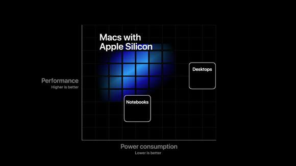 WWDC 2020 Apple Silicon シリコン