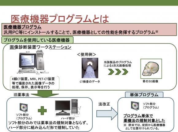 医療機器プログラム