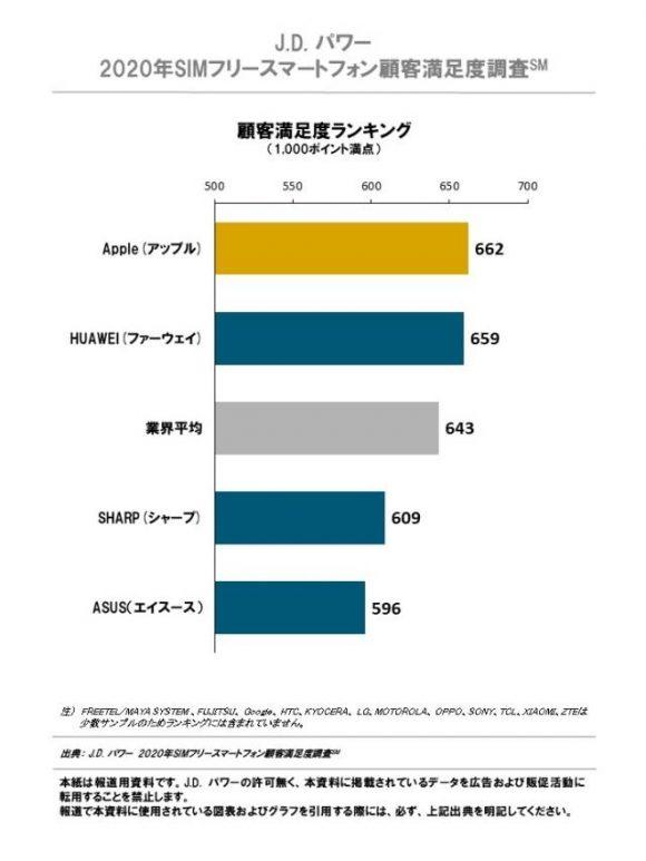 2020年SIMフリースマートフォン顧客満足度調査
