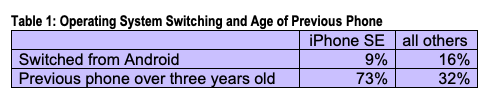 Table 1: Operating System Switching and Age of Previous Phone