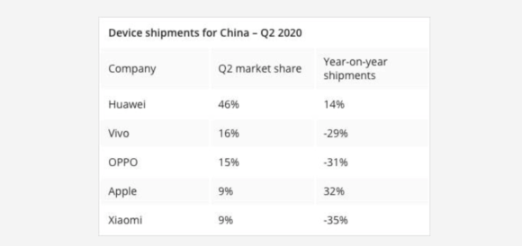 counterpoint 2020Q2 中国