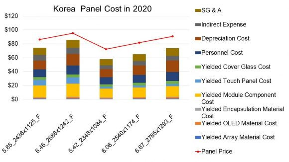 Costs / Prices for iPhone 2020 Display Panels, Korea Production