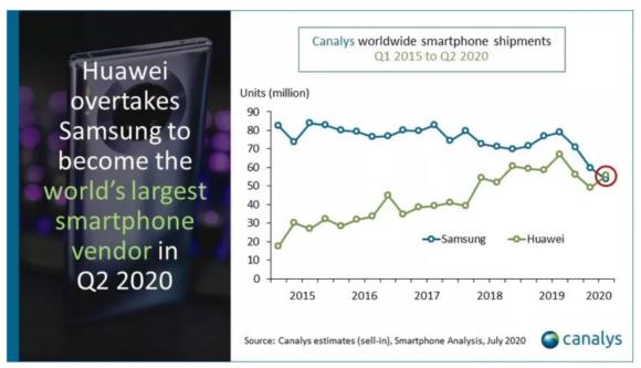 Huawei Canalys 2020Q2