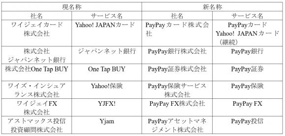PayPayブランド