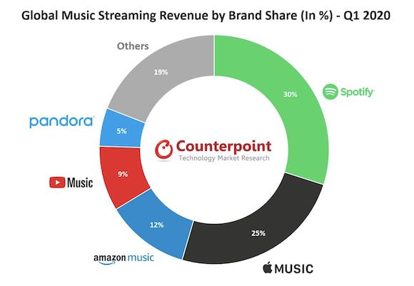 CounterPoint 2020年第1四半期 音楽ストリーミングサービスシェア