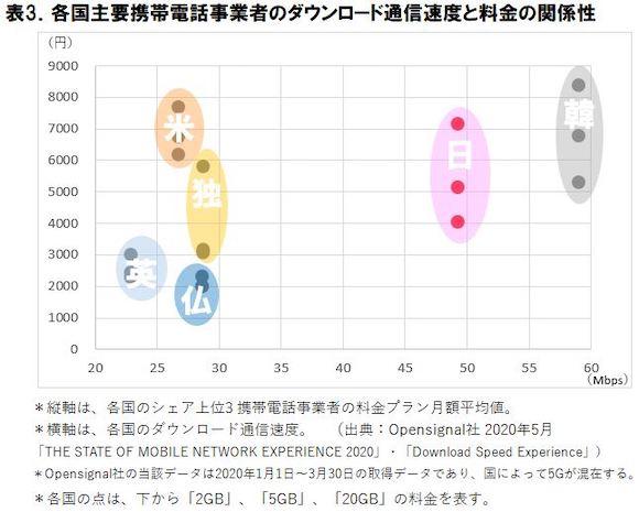 ICT総研 2020年 スマートフォン料金と通信品質の海外比較に関する調査